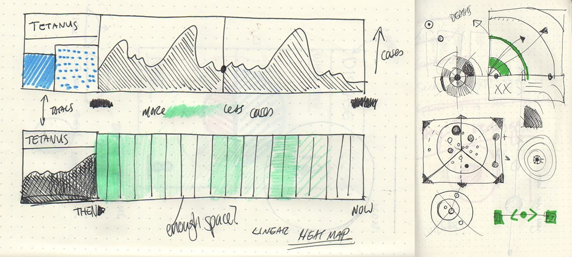Data visualization sketch