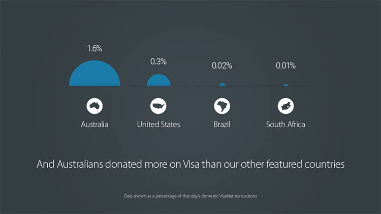 Screengrab of donations by country data visualization