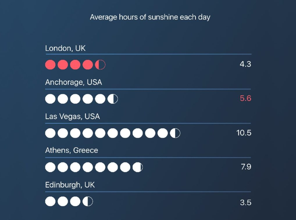 Data visualization showing average hours of daily sunshines in different world cities