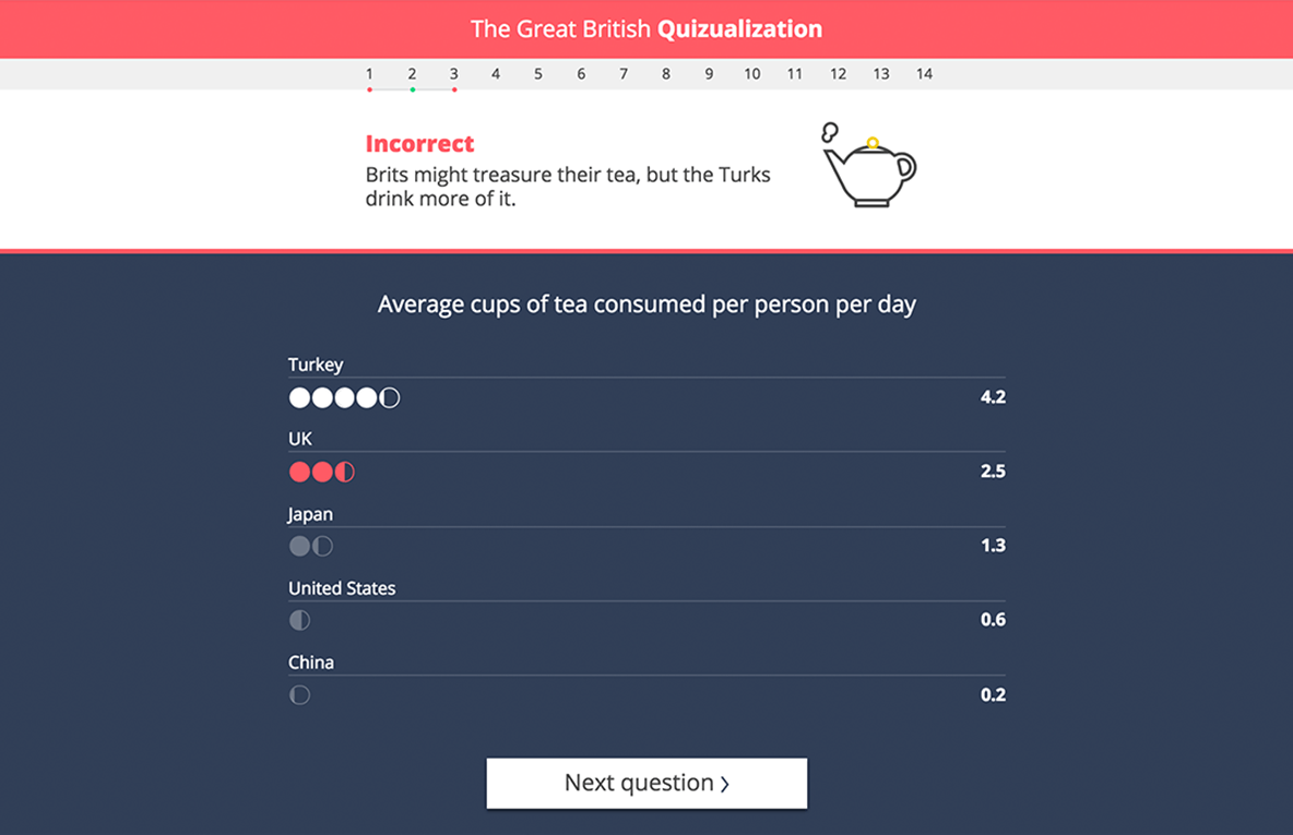 Preview image of 'Time of Day' Tea-totalism answer data visualization