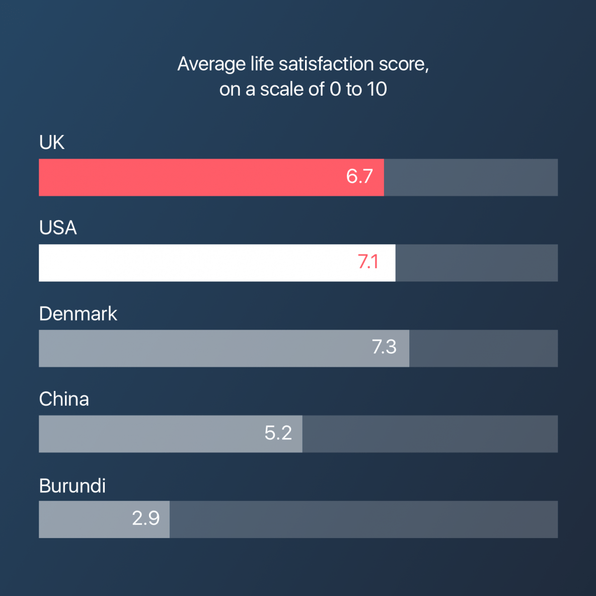 Image showing bar chart for answer to 'average life satisfaction score'