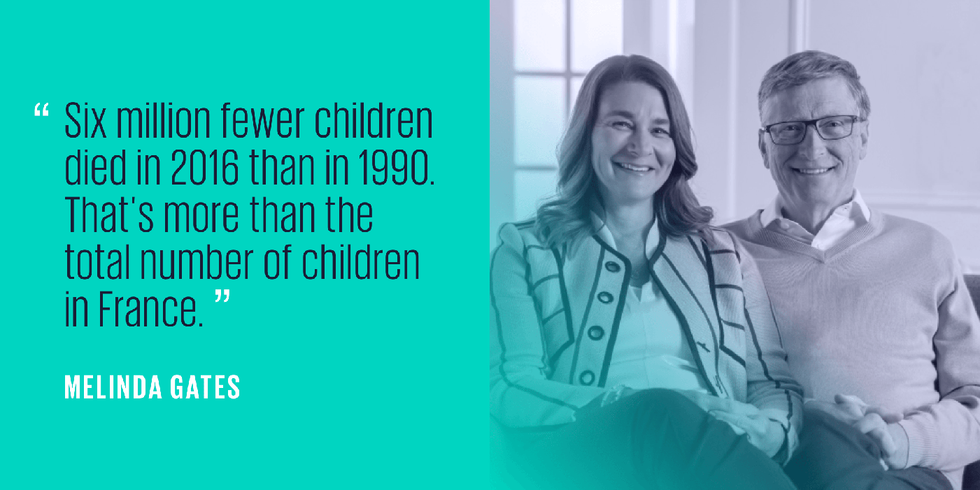 "Quote from Melinda Gates saying ""Six million fewer children died in 2016 than in 1990. That's more than the total number of children in France."""