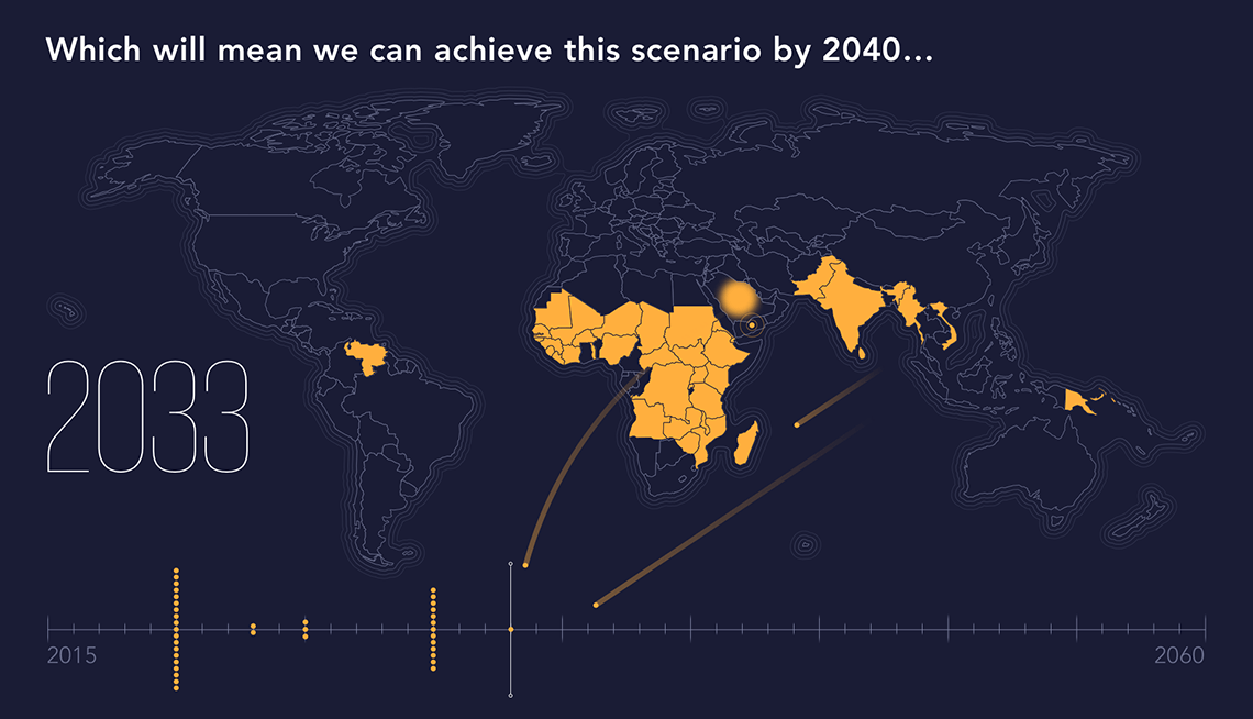 Map and timeline showing the outcome in implementing tools on malaria eradication on time