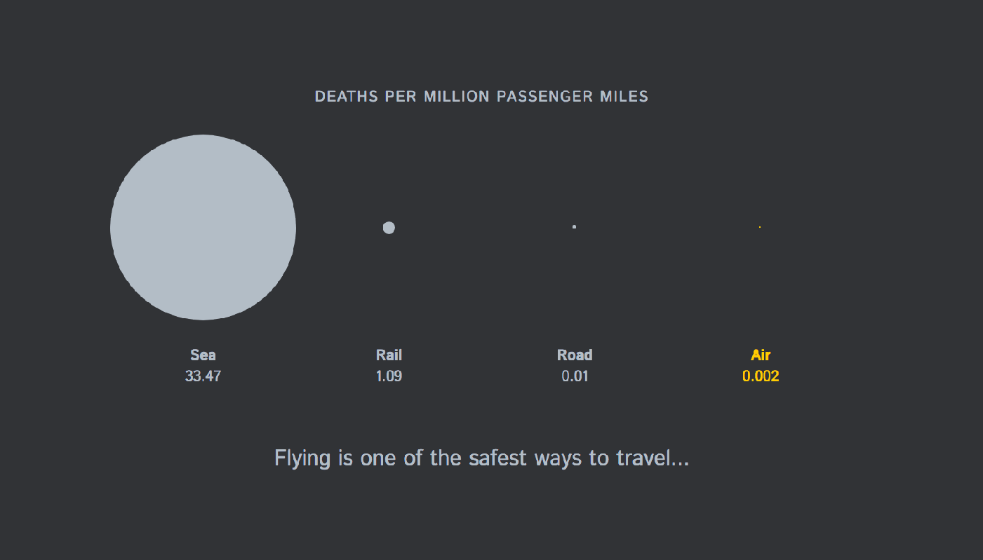 Data visualization showing the deaths per mile from different transport methods