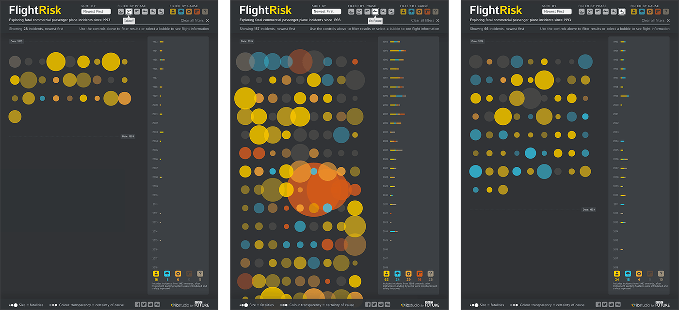 Three screens showing the number of incidents at different stages of flight.
