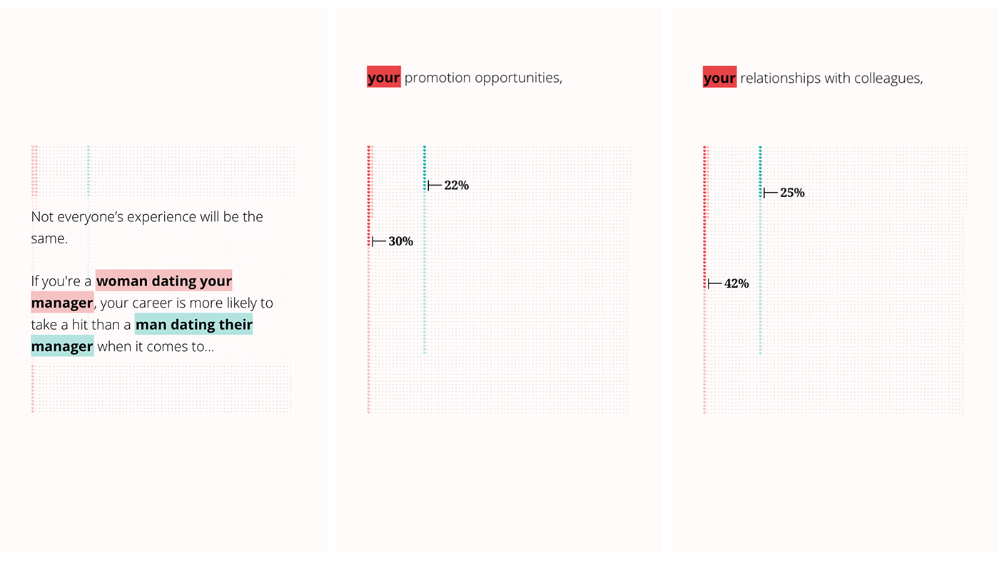 Three mobile screen showing parts of the interactive data visualization