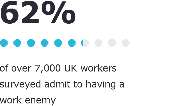 "Image of a visualized statistic: ""62% of over 7,000 UK workers surveyed admit to having a work enemy"