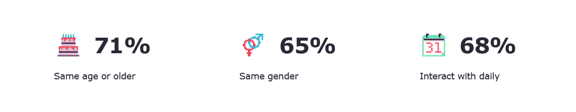 Three stats showing that work enemies are 71% same age or older, 65% the same gender and that 68% are interacted with daily