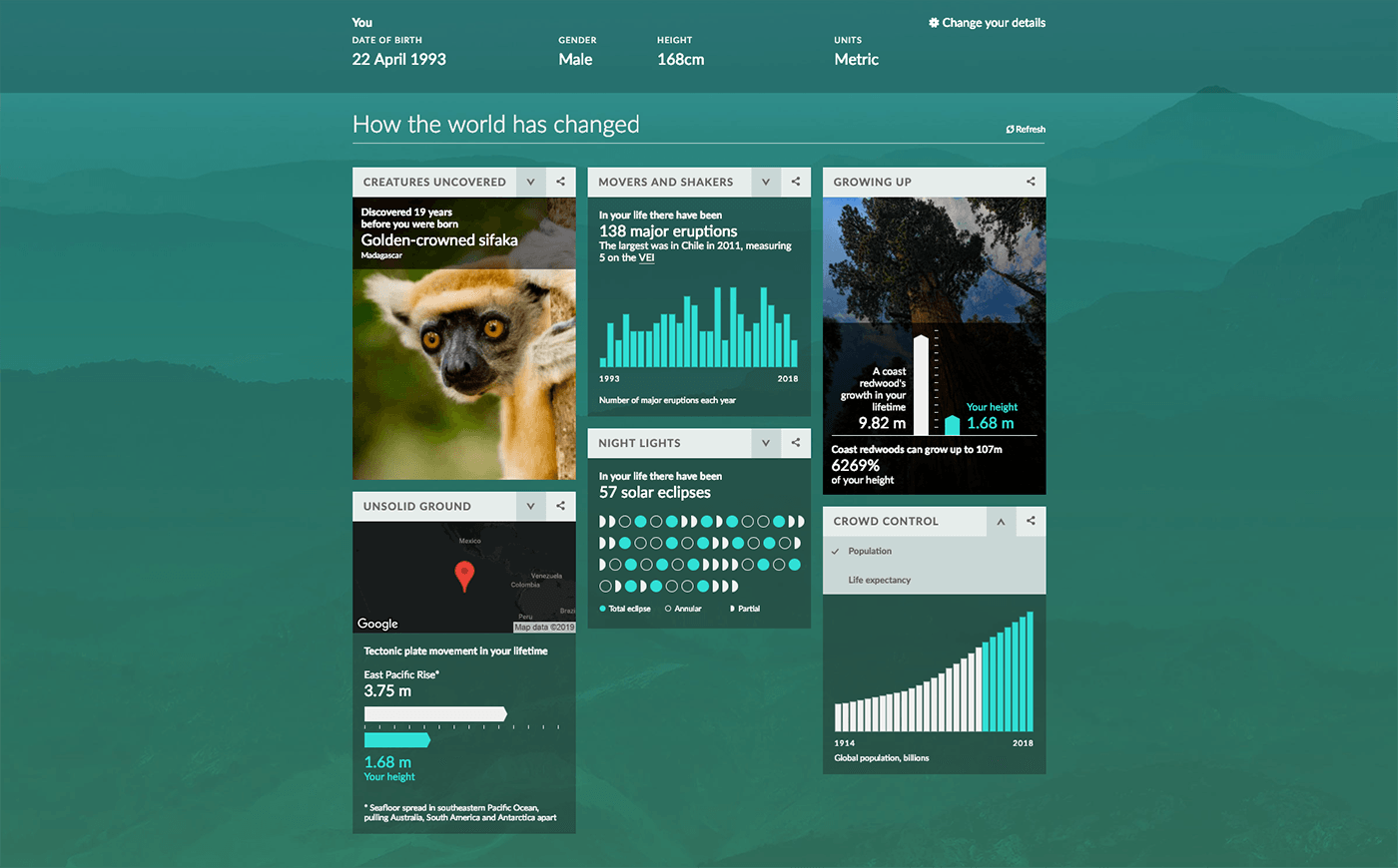 series of modules showing different data visualizations about how the world has changed