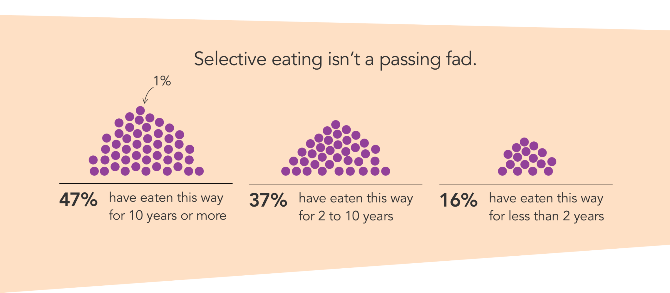 Data visualization about eating habits