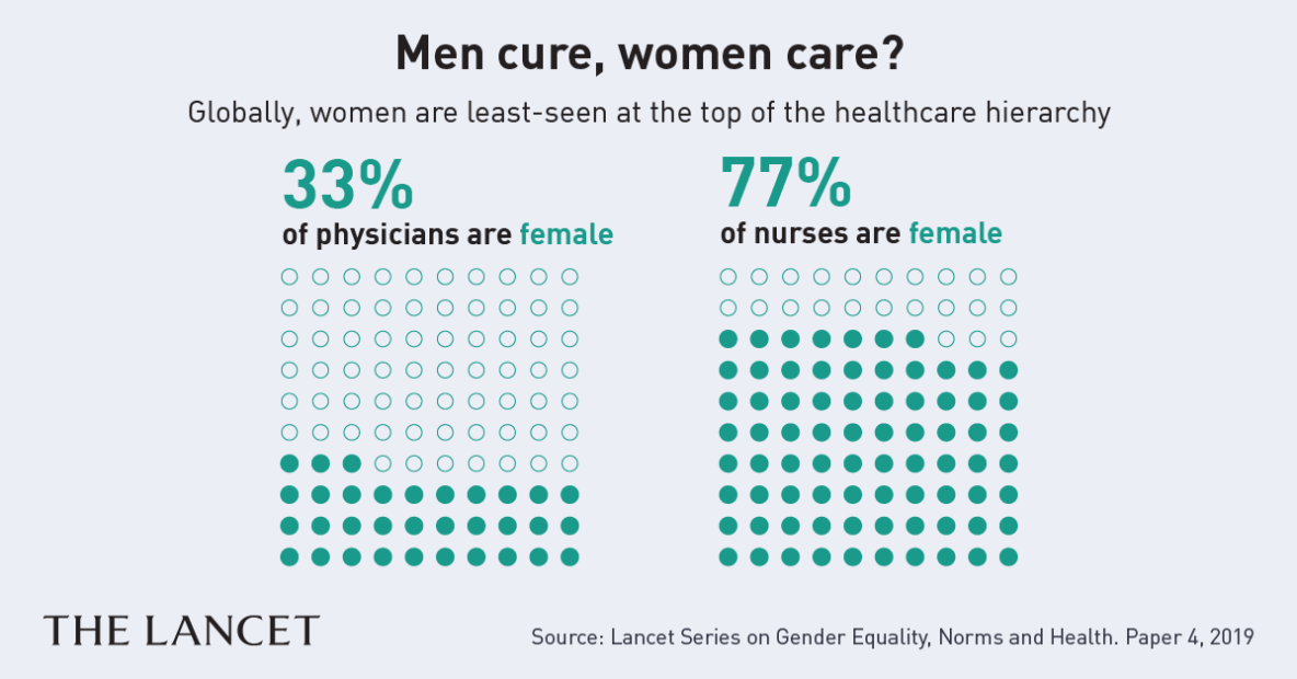 Data visualization about gender and healthcare