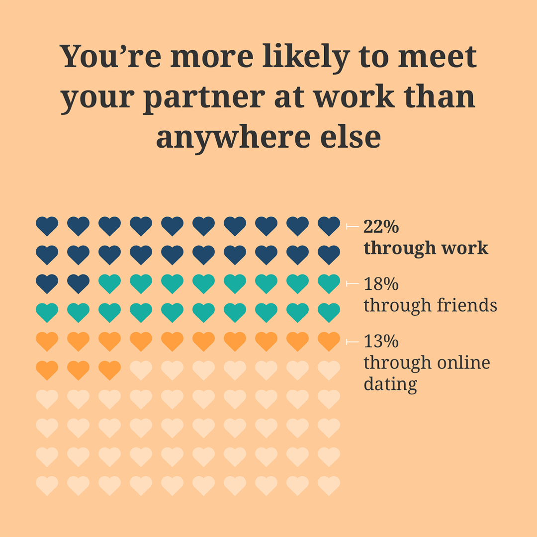 Data visualization about workplace romance