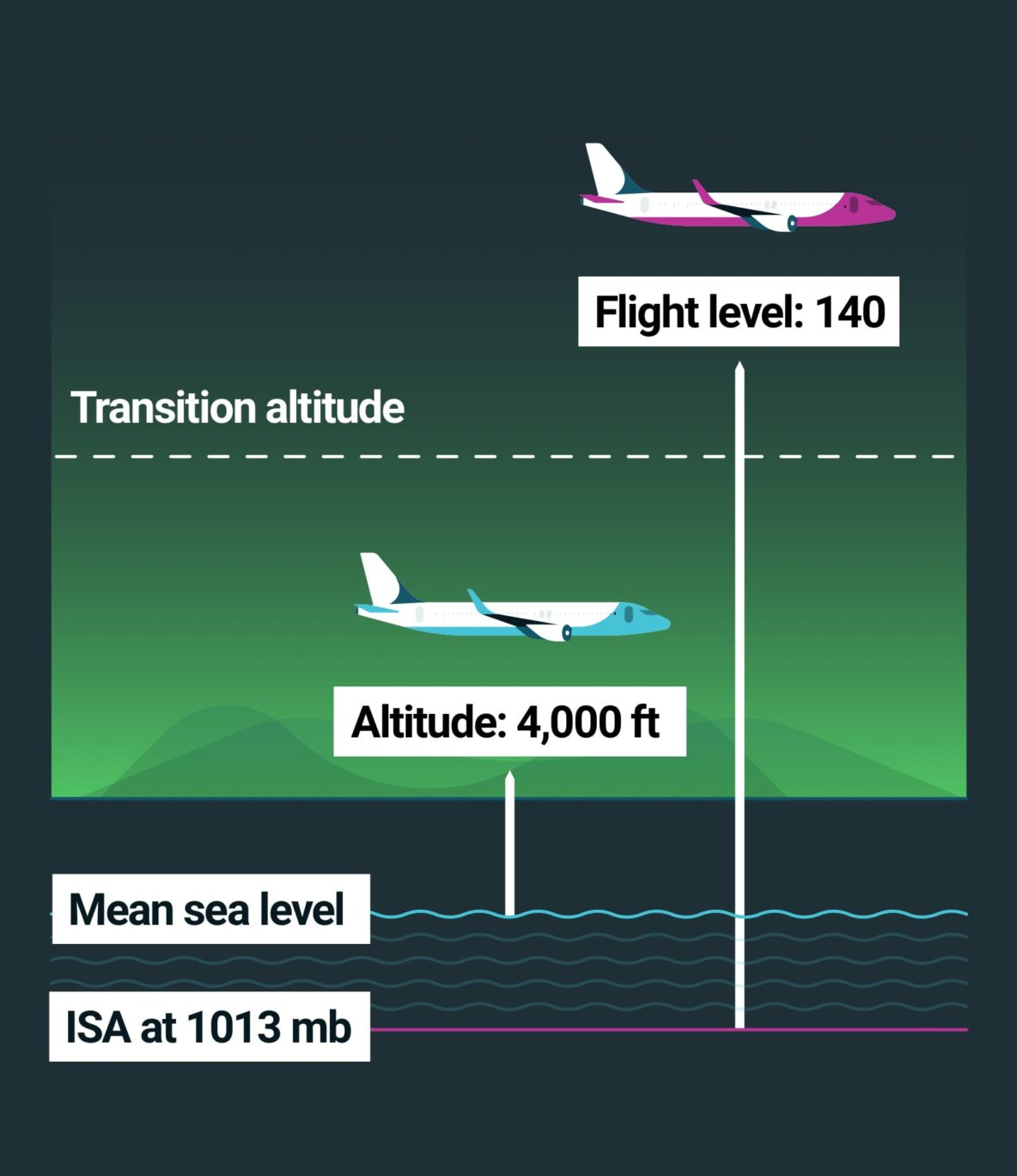 Data visualization about aircraft altitude