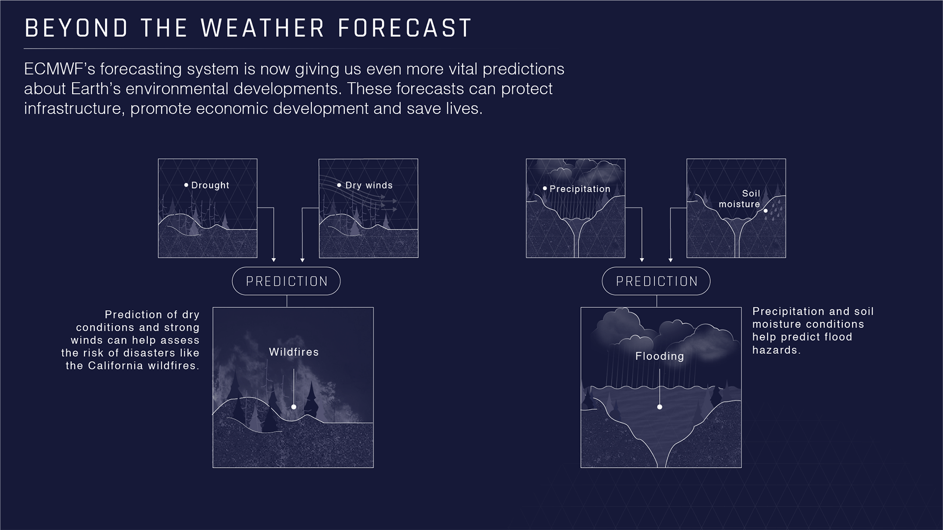 Illustration of how weather is predicted.