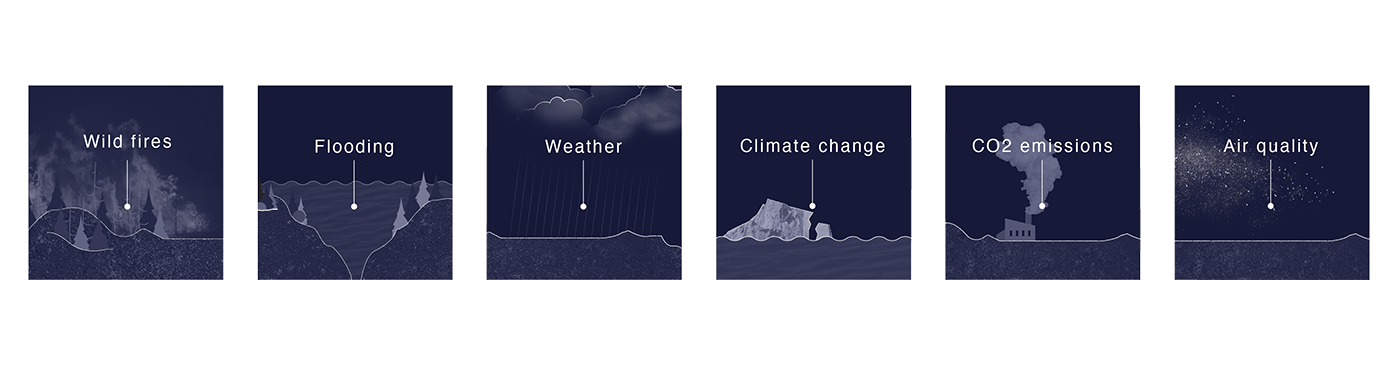 Six illustrations of environmental factors that can be predicted